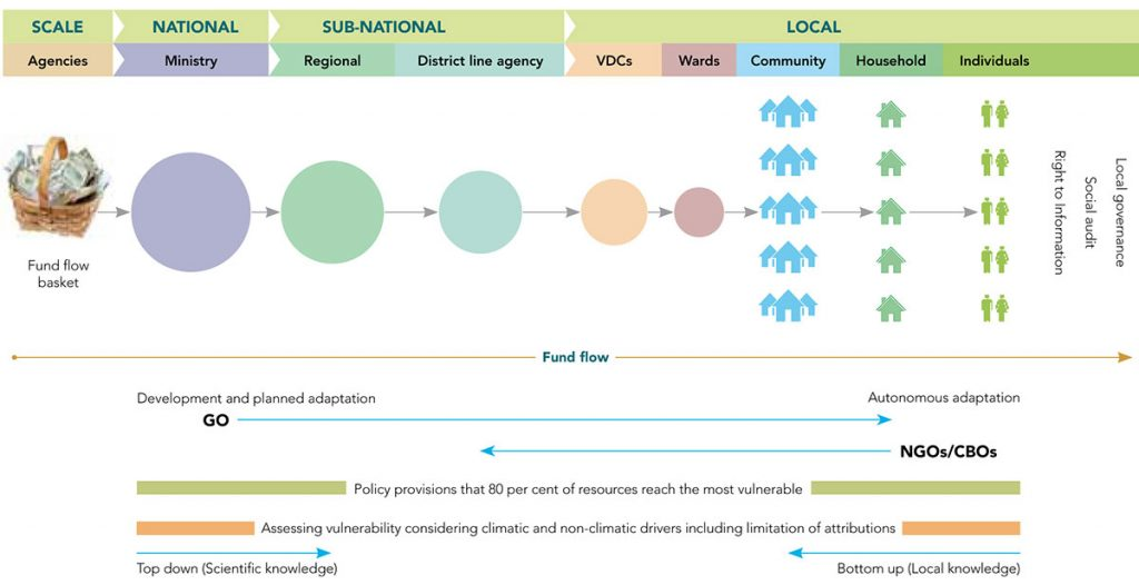 The Adaptation Finance Accountability Initiative (AFAI)