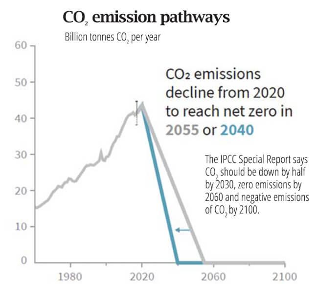 Decarbonise now